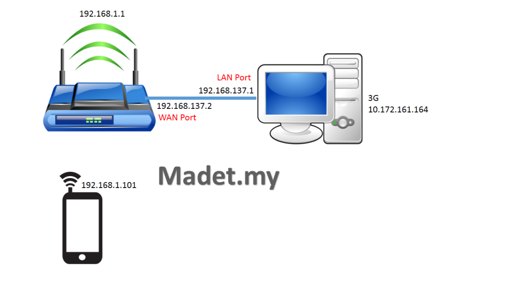 diagram-3g-to-wifi